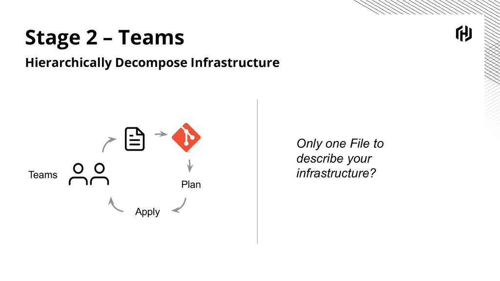 Plan Apply Teams Stage 2 – Teams Hierarchically...