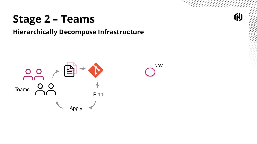 Plan Apply Teams N/W Stage 2 – Teams Hierarchic...