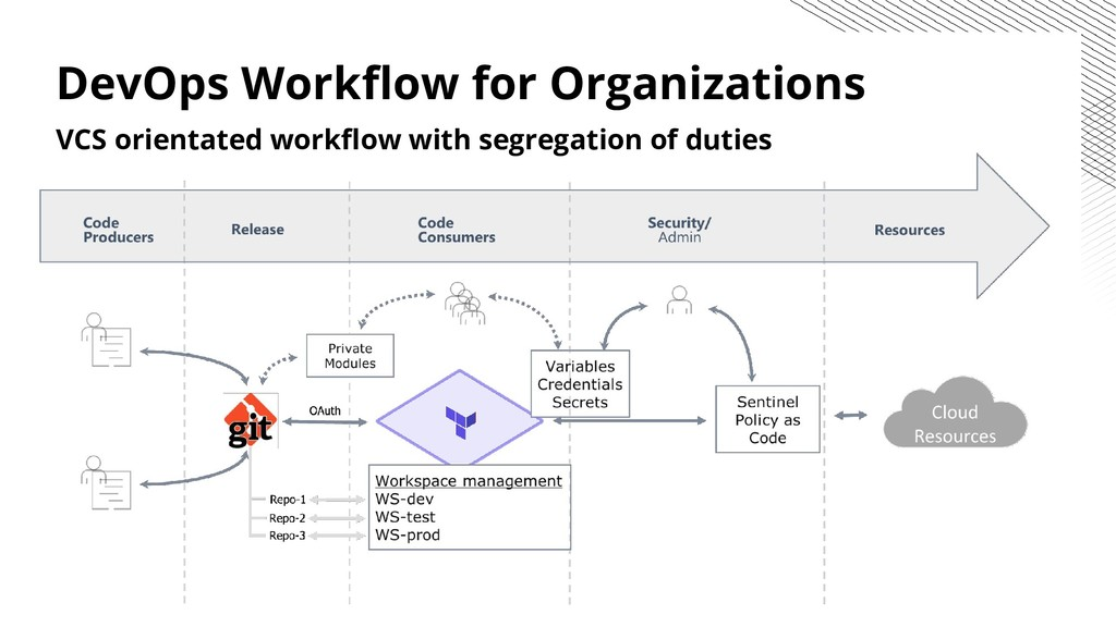 DevOps Workflow for Organizations VCS orientated...