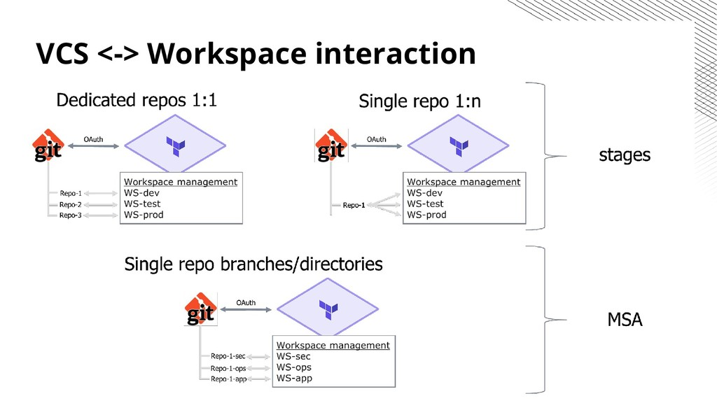 VCS <-> Workspace interaction