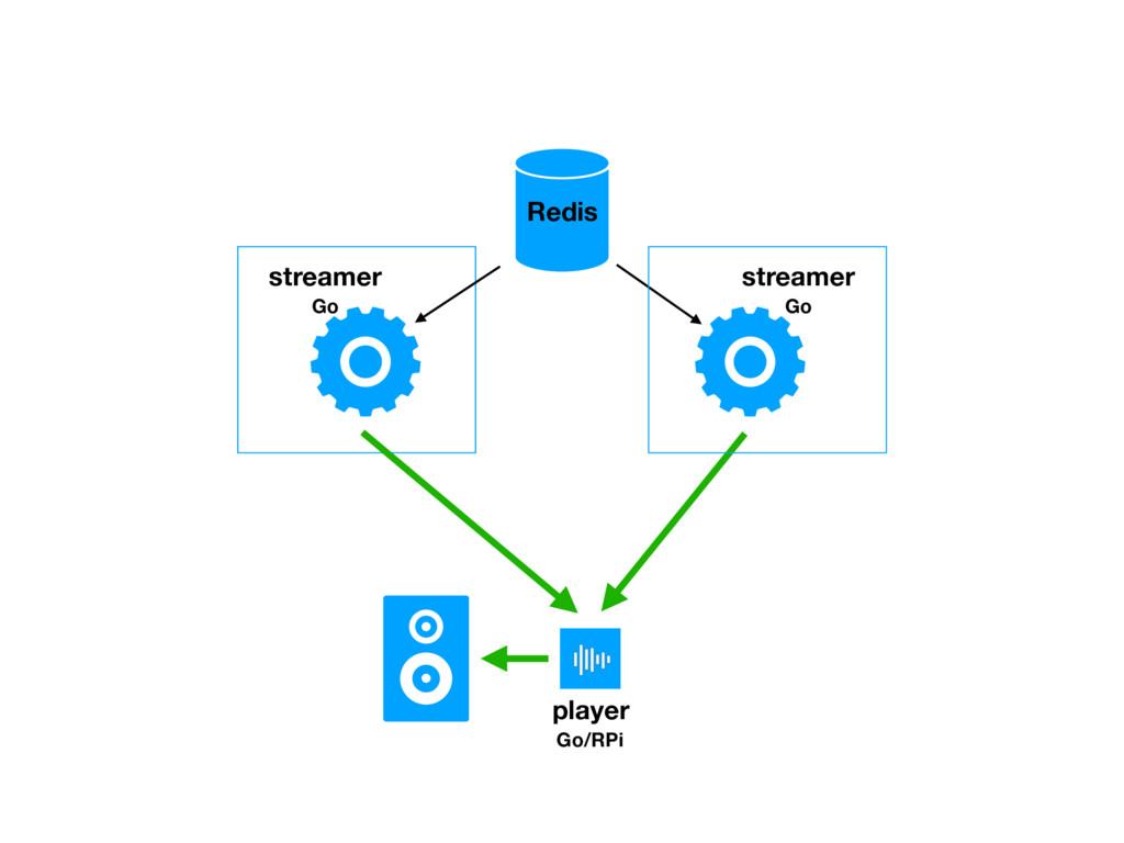 Redis streamer Go player Go/RPi streamer Go