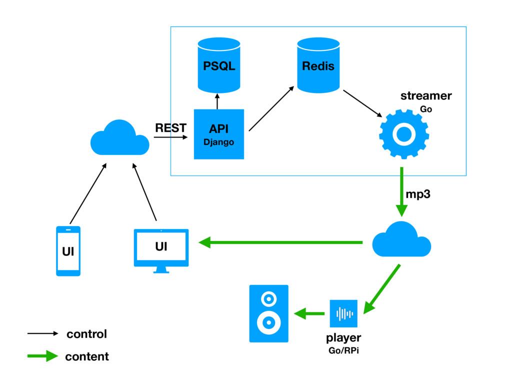 UI API Django Redis streamer Go PSQL control co...