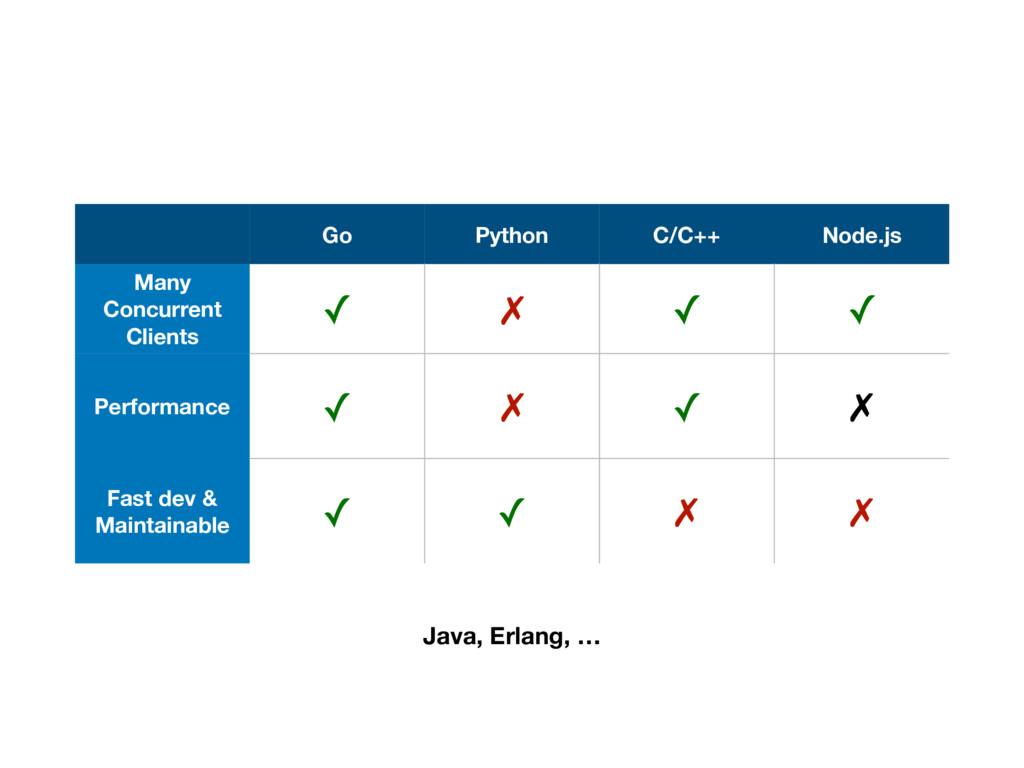 Go Python C/C++ Node.js Many Concurrent Clients...
