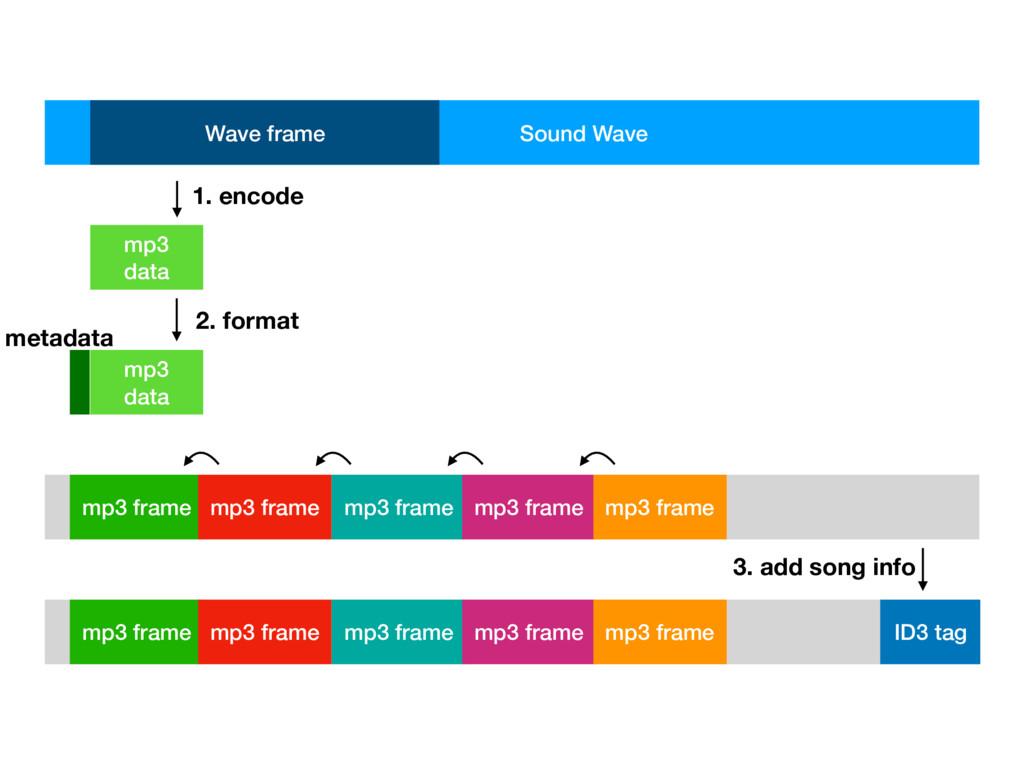 Sound Wave Wave frame mp3 data mp3 data metadat...