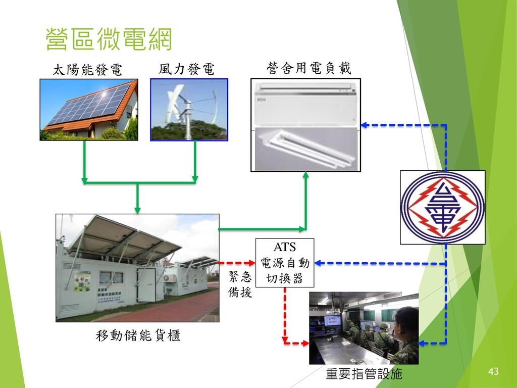 43 營區微電網 ATS 電源自動 切換器 緊急 備援 營舍用電負載 重要指管設施 太陽能發電...