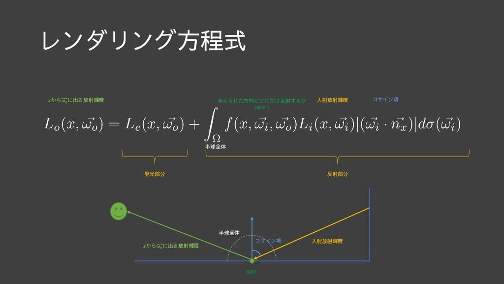 レンダリング方程式 から に出る放射輝度 発光部分 与えられた方向にどれだけ反射するか (BR...