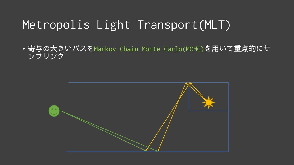 Metropolis Light Transport(MLT) • 寄与の大きいパスをMark...