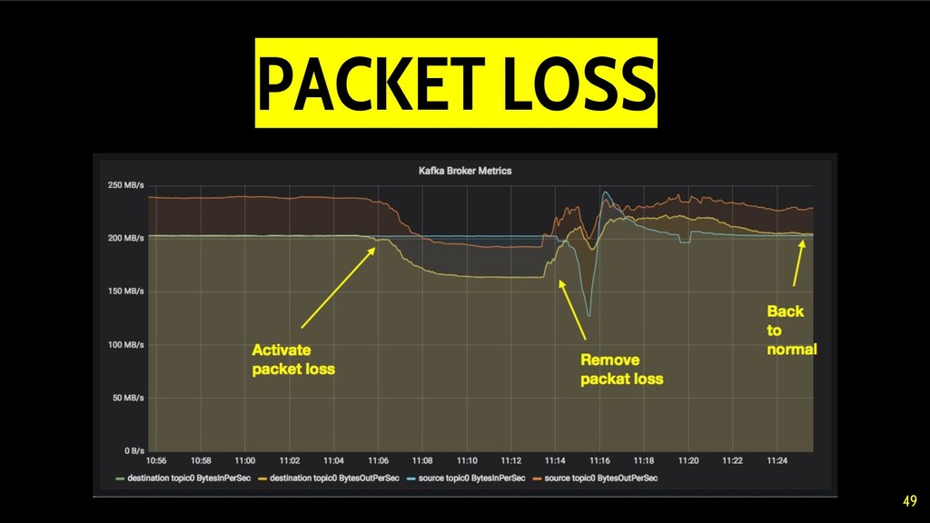 49 PACKET LOSS