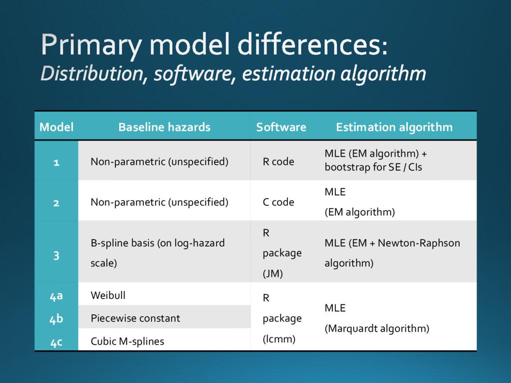Model Baseline hazards Software Estimation algo...