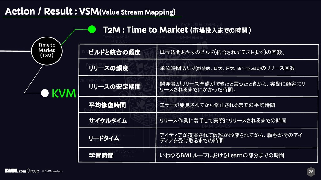 © DMM.com labo Time to Market (T2M) T2M : Time ...