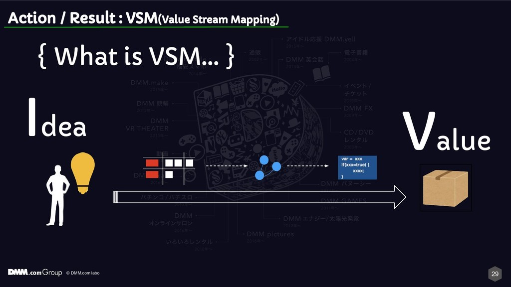 © DMM.com labo { What is VSM… } 29 Idea Value A...