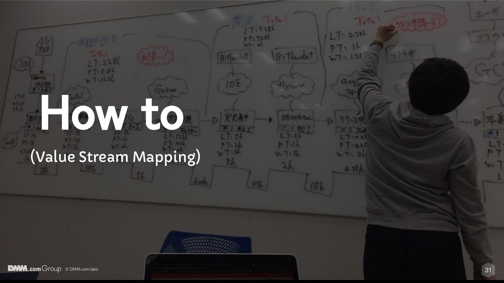 © DMM.com labo 31 How to (Value Stream Mapping)