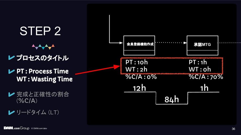 © DMM.com labo 36 STEP 2 PT : Process Time WT :...