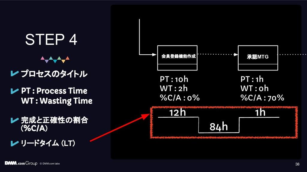 © DMM.com labo 38 STEP 4 PT : Process Time WT :...