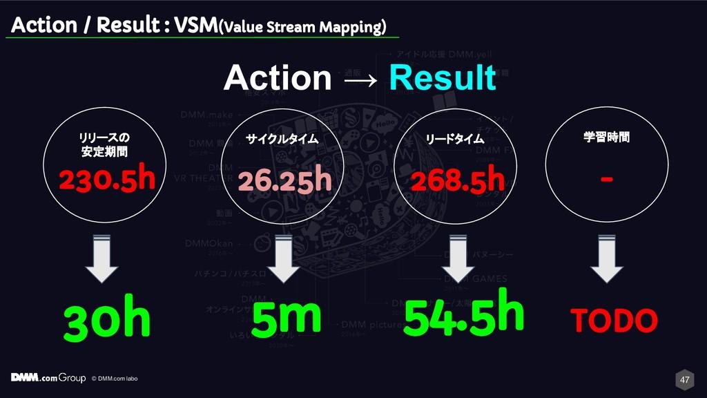 © DMM.com labo 47 Action / Result : VSM(Value S...