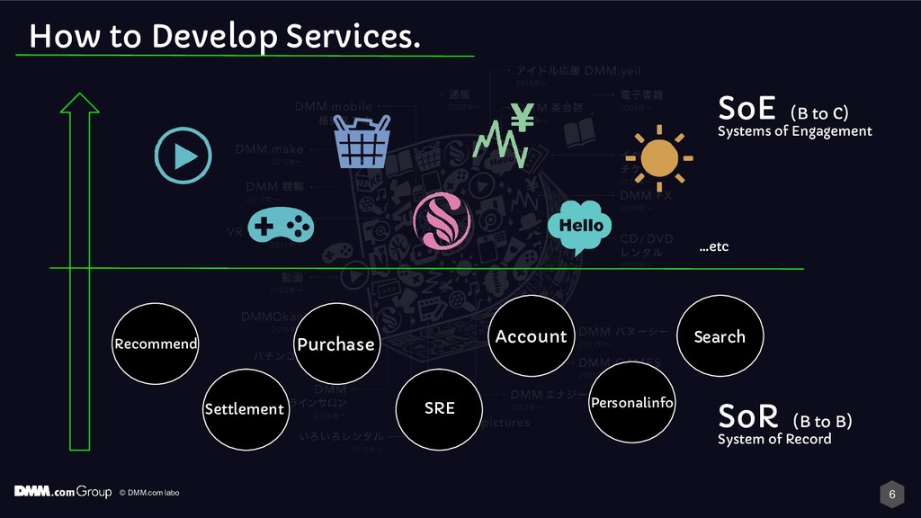 © DMM.com labo How to Develop Services. Purchas...