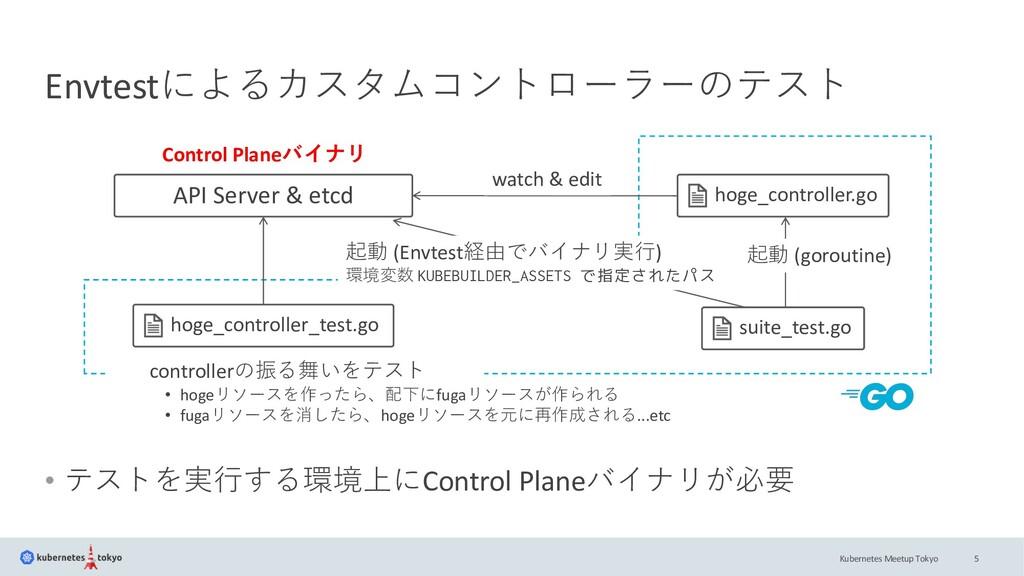 Kubernetes Meetup Tokyo Envtestによるカスタムコントローラーのテ...
