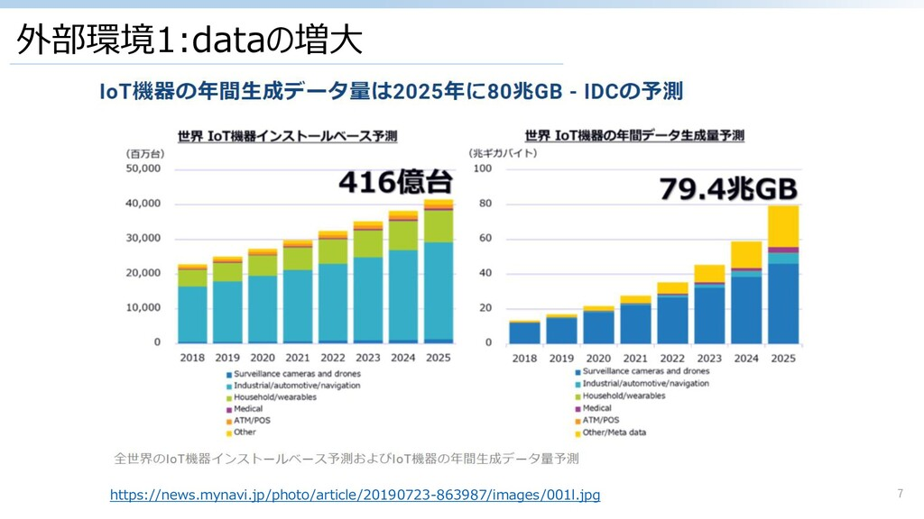 外部環境1:dataの増大 7 https://news.mynavi.jp/photo/ar...
