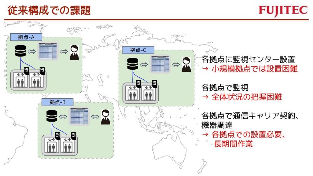 拠点-A 拠点-B 各拠点に監視センター設置 → 小規模拠点では設置困難 各拠点で監視 → 全...