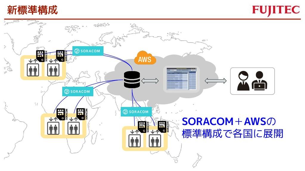 新標準構成 SORACOM+AWSの 標準構成で各国に展開