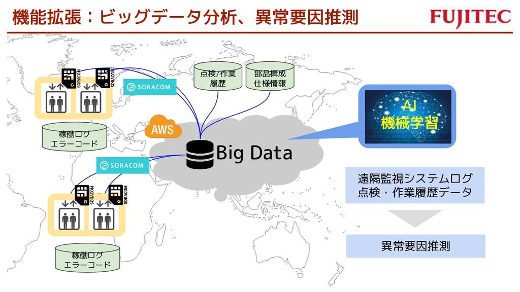 AI 機械学習 Big Data 遠隔監視システムログ 点検・作業履歴データ 異常要因推測 機...