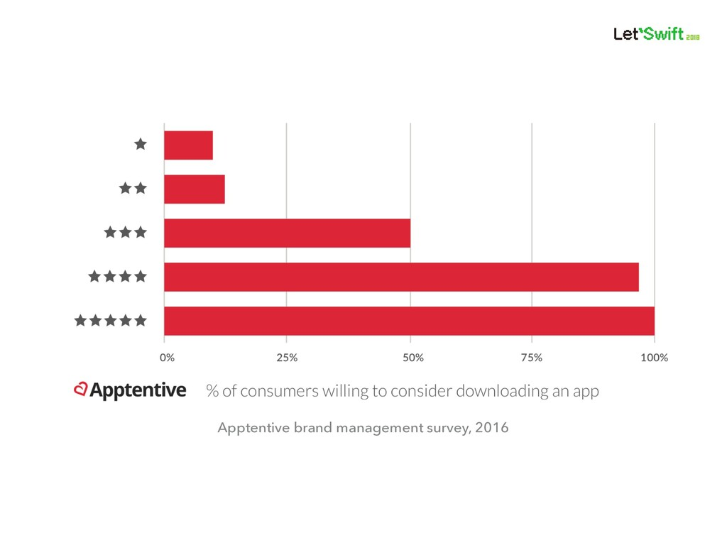 Apptentive brand management survey, 2016