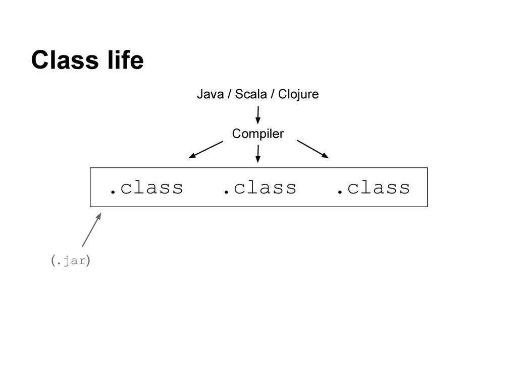Class life (.jar) Java / Scala / Clojure Compil...