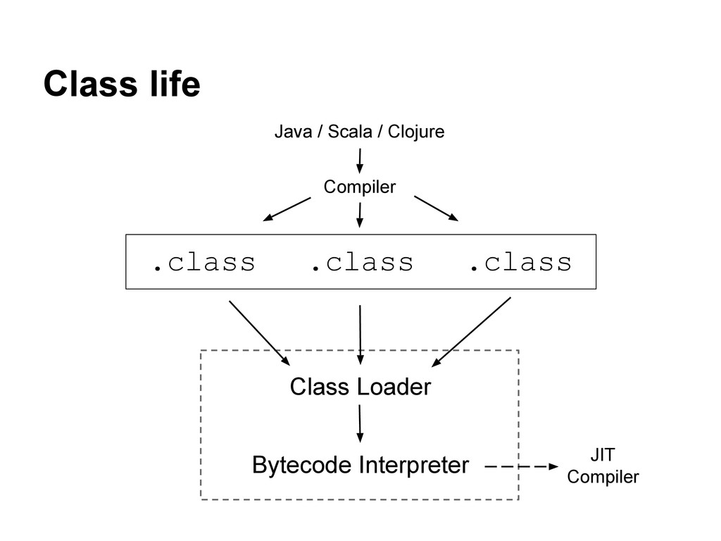 Class life Java / Scala / Clojure Compiler .cla...
