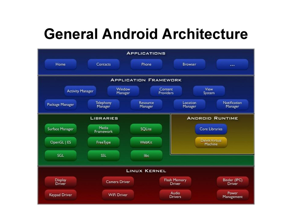 General Android Architecture