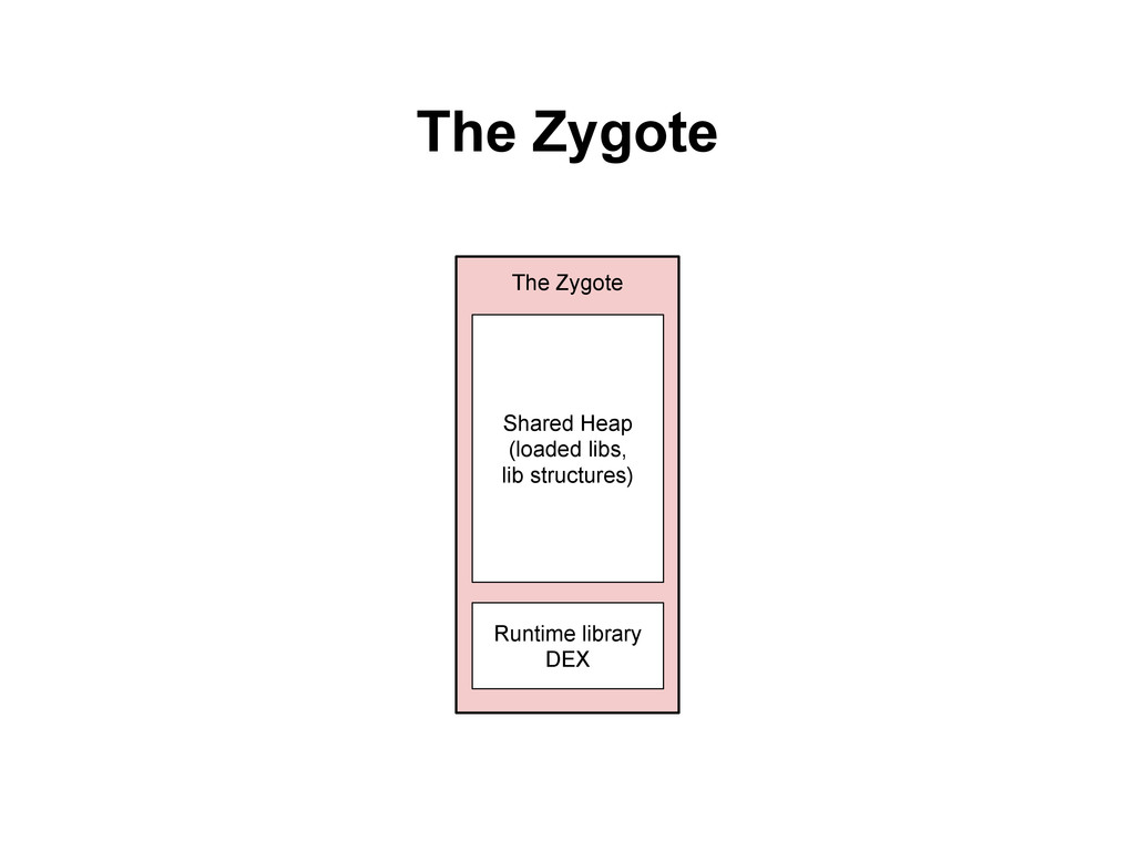 The Zygote Runtime library DEX Shared Heap (loa...