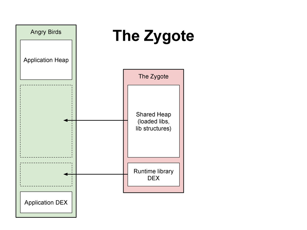 The Zygote The Zygote Runtime library DEX Share...