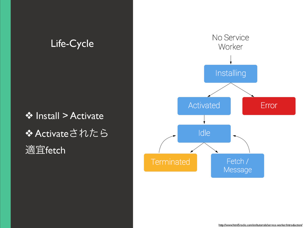 Life-Cycle ❖ Install > Activate ❖ Activate͞ΕͨΒ ...