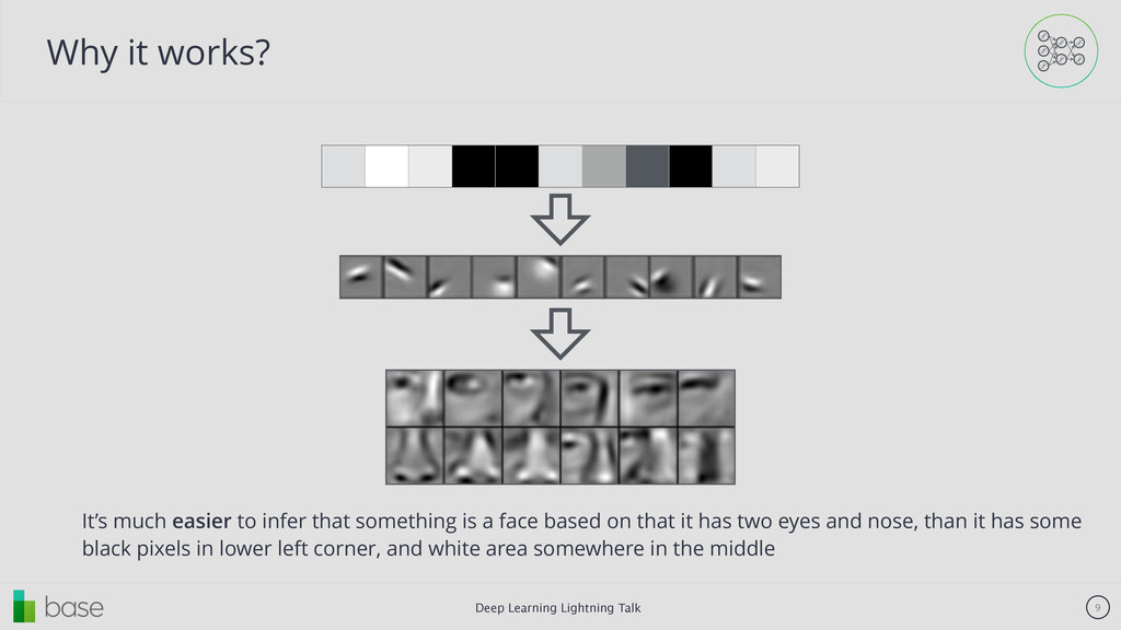 Deep Learning Lightning Talk 9 Why it works? It...