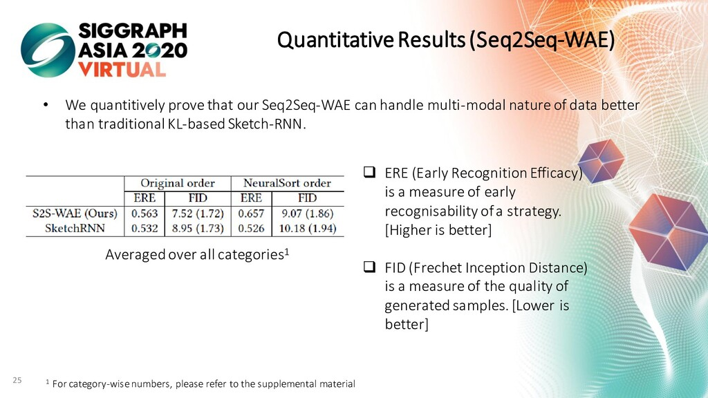 Quantitative Results (Seq2Seq-WAE) • We quantit...