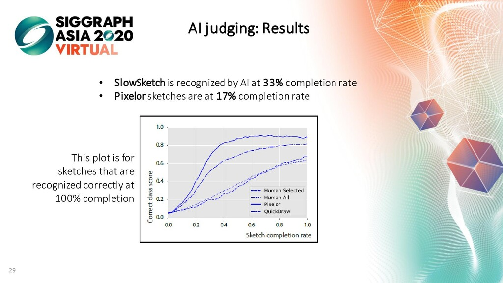 AI judging: Results • SlowSketch is recognized ...