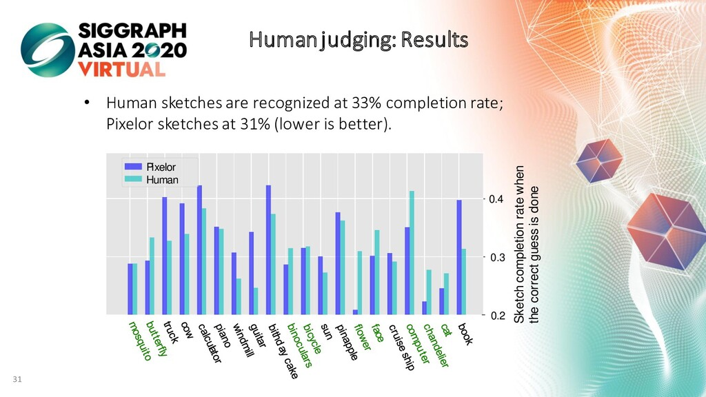 Human judging: Results • Human sketches are rec...