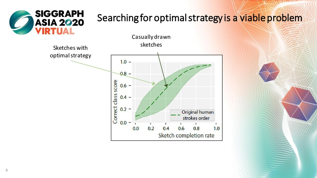 Searching for optimal strategy is a viable prob...