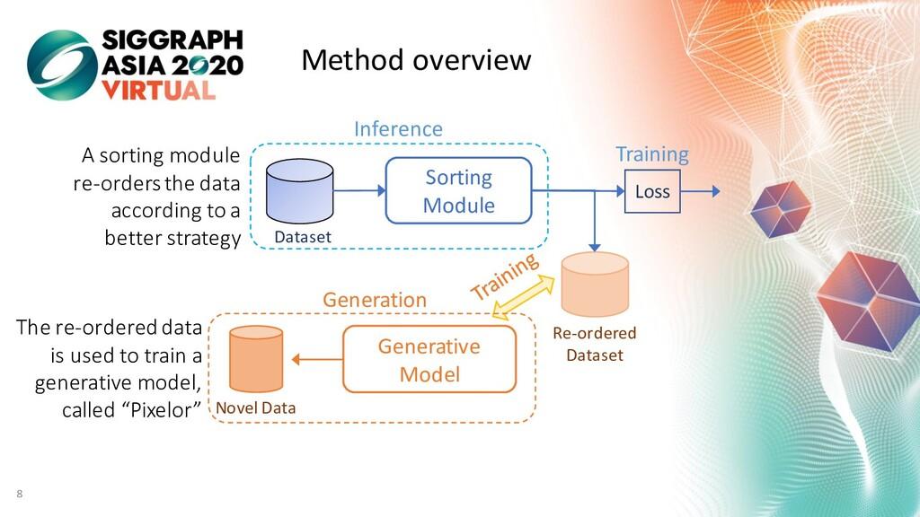 Method overview Sorting Module Dataset Loss Re-...