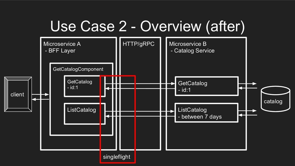 Microservice A - BFF Layer GetCatalogComponent ...
