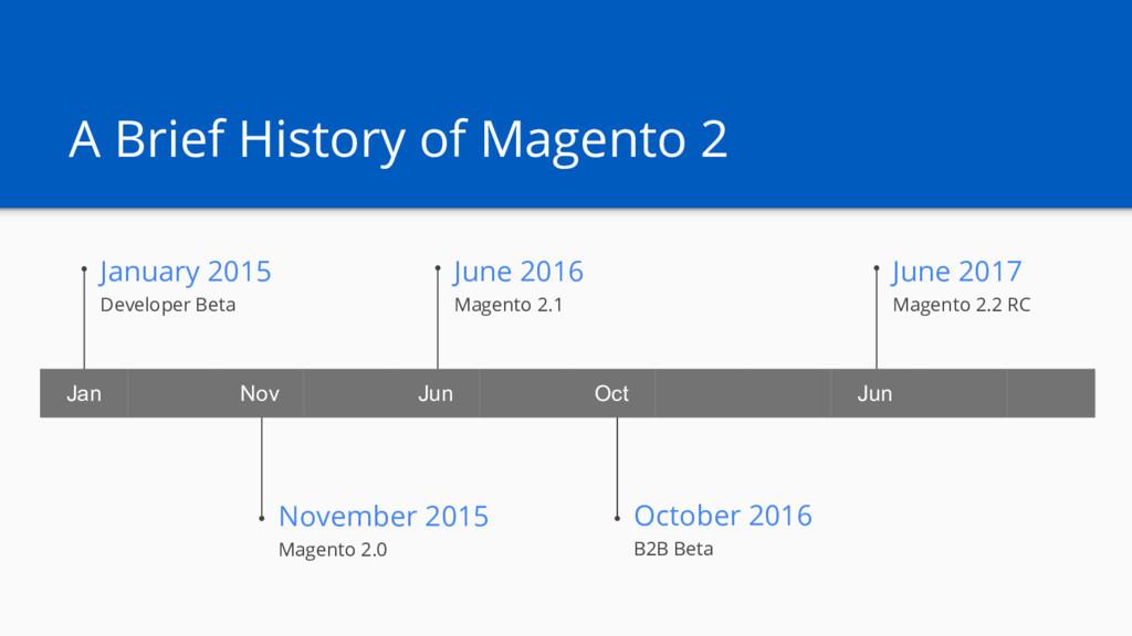 A Brief History of Magento 2 January 2015 Devel...