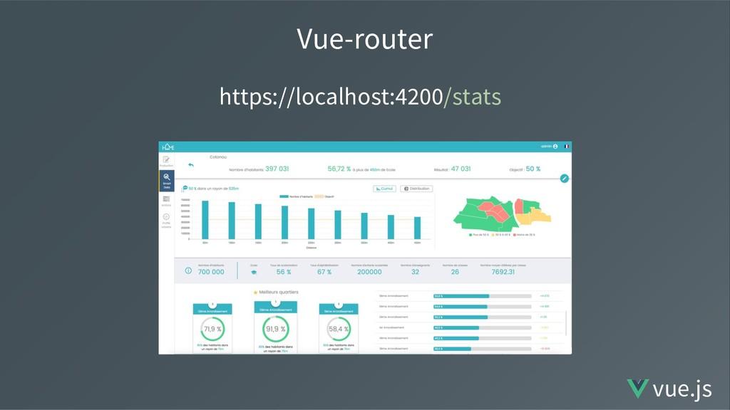 Vue-router https://localhost:4200/stats vue.js