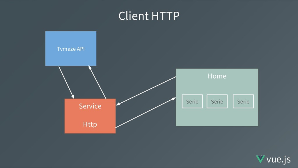 Client HTTP Service Http Home Tvmaze API Serie ...