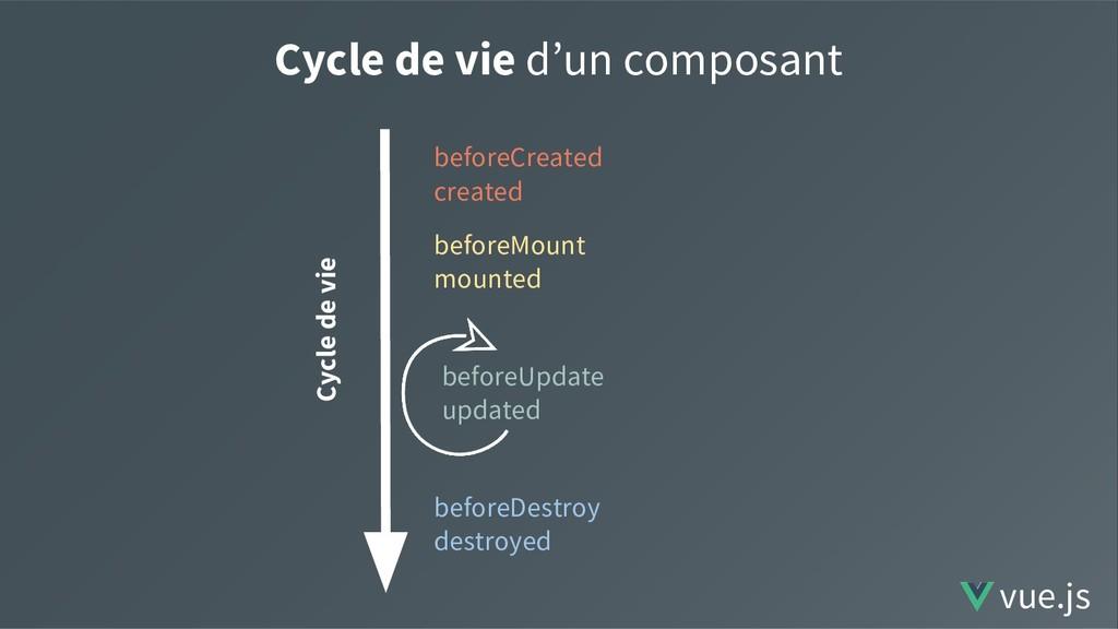 Cycle de vie d'un composant Cycle de vie before...