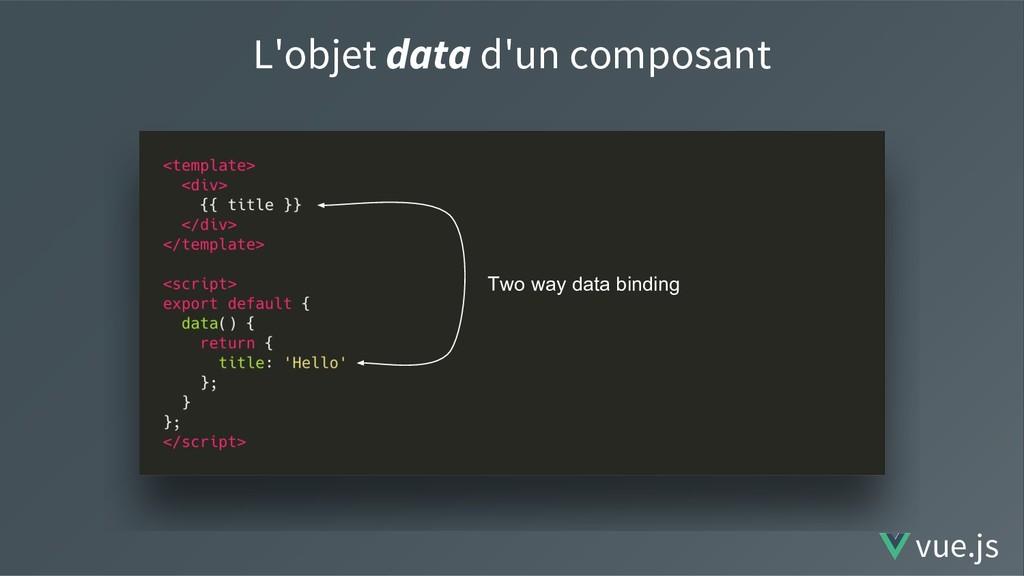 L'objet data d'un composant vue.js Two way data...