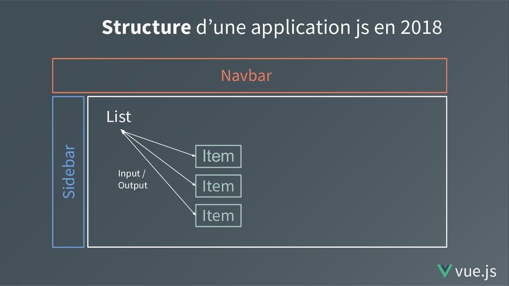 Structure d'une application js en 2018 Navbar S...