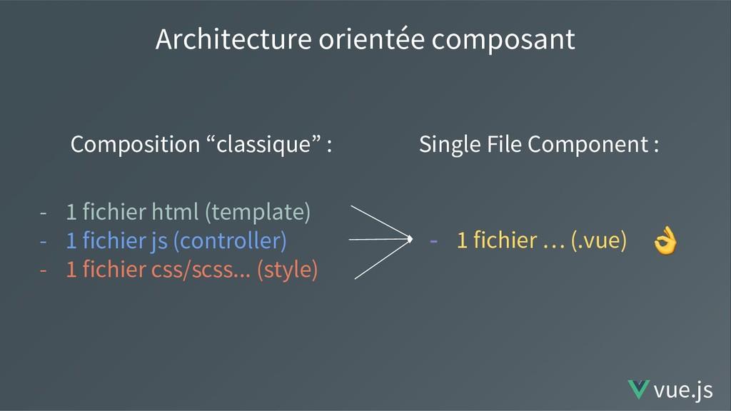 """Architecture orientée composant Composition """"cl..."""