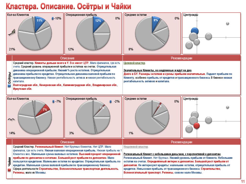 1% 1% 7% 8% 12% 11% Описание Рекомендации Осётр...