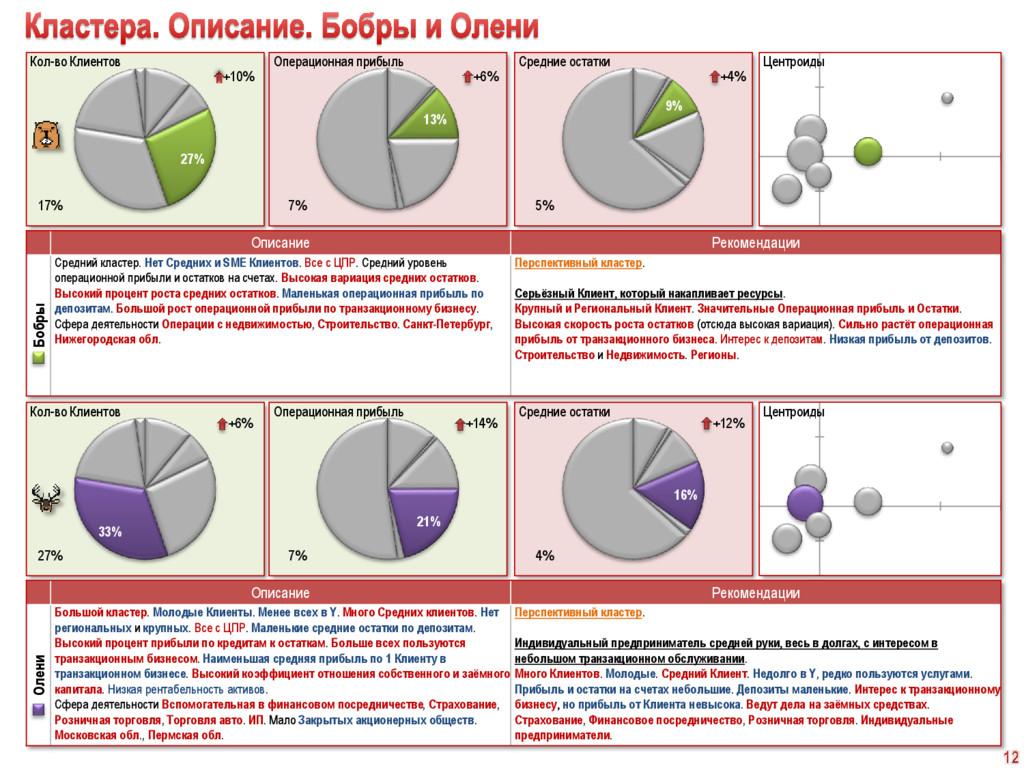 16% 21% 33% 9% 13% 27% Описание Рекомендации Бо...