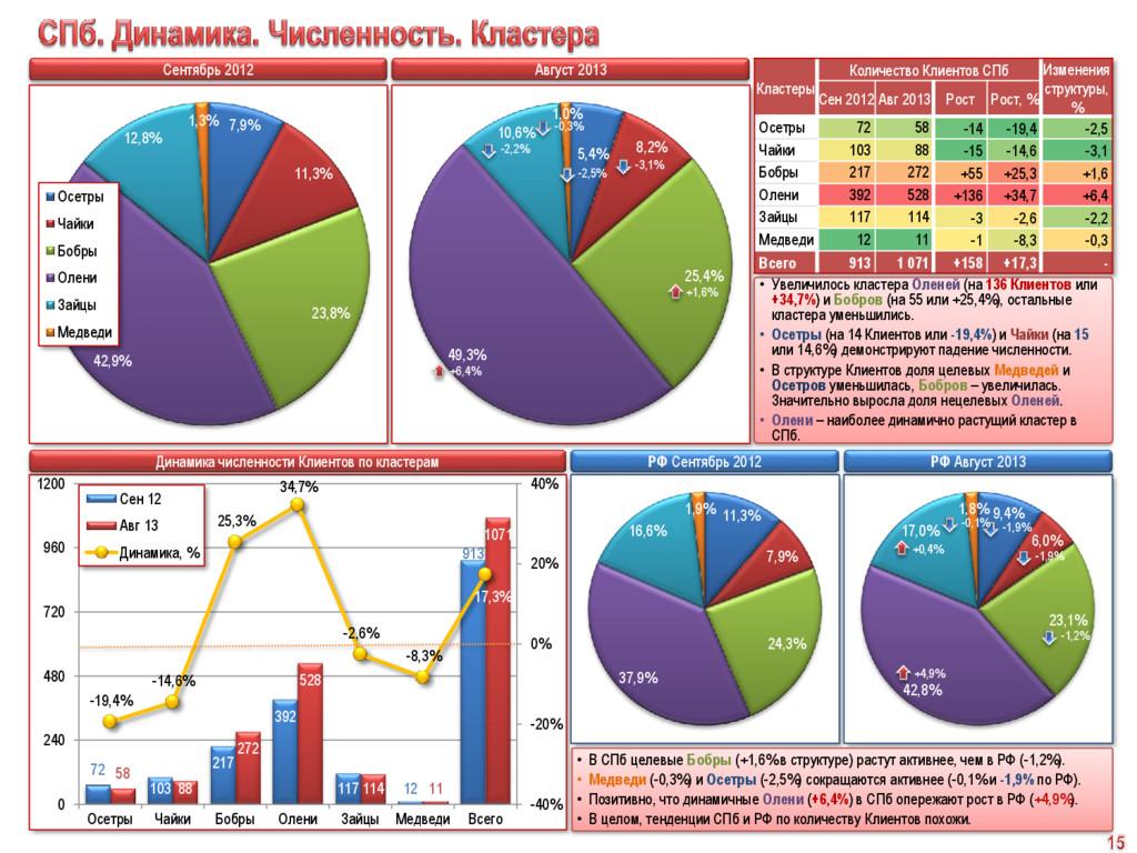 Сентябрь 2012 Август 2013 7,9% 11,3% 23,8% 42,9...