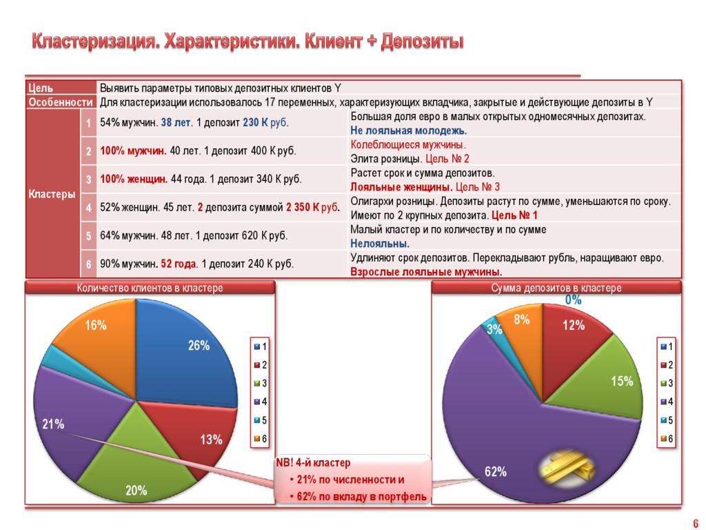 26% 13% 20% 21% 4% 16% 1 2 3 4 5 6 Количество к...